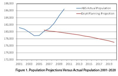 Population Projections vs Actual Population 2001 - 2020