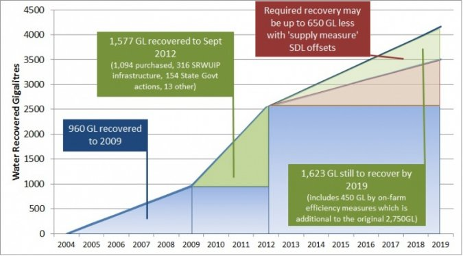 Figure 1. MDB Environmental Water Recovery Timeline