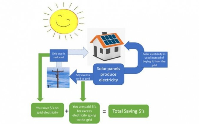 Figure 1. How Solar Saves You Money