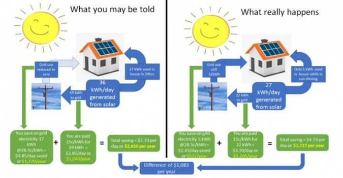 Figure 2. Solar Financial Reality